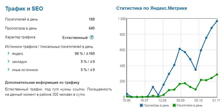 биржа сайтов телдери аналитика